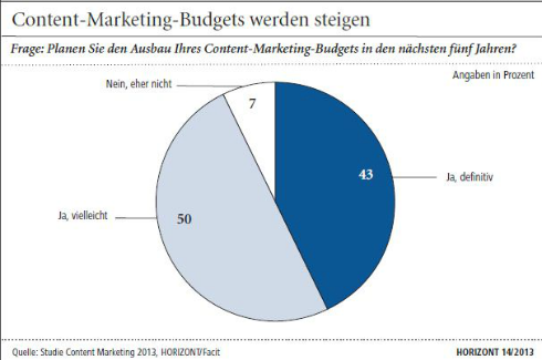 Budget-content-marketing