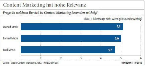 Content-marketing-relevanz