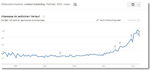 Google-trends-content-marketing