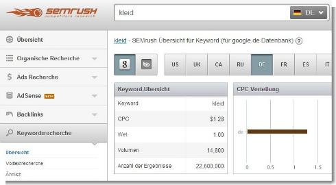 SEMrush-uebersicht