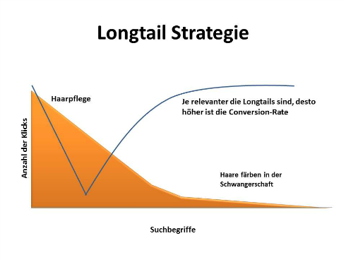 longtail-strategie