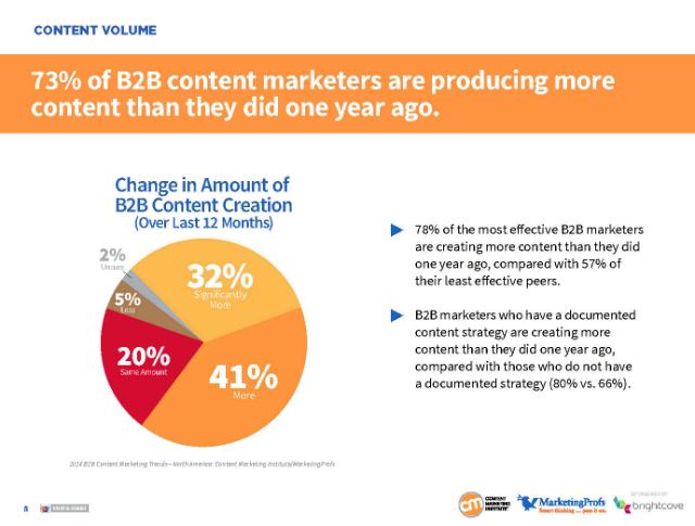 Content-marketing-inhalte