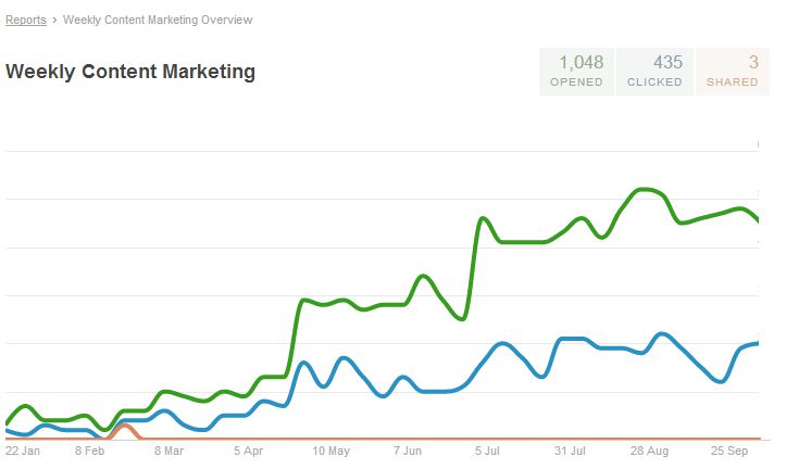 weekly-content-marketing-report-20131021