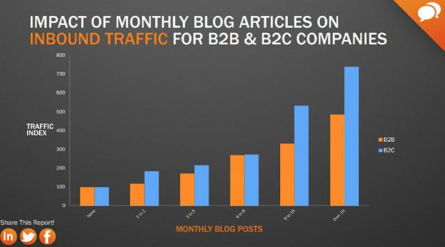 B2B-und-B2C-Unternehmen-Blogging