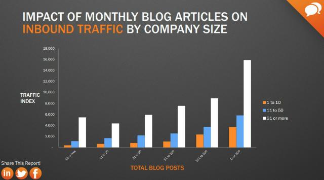 Blog-Artikel-Firmengroesse