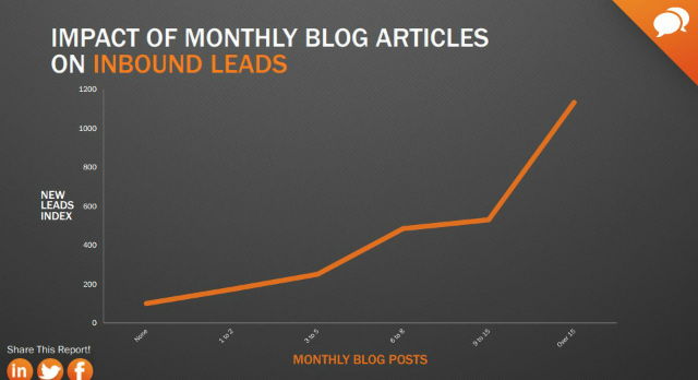 Blog-Artikel-Inbound-leads