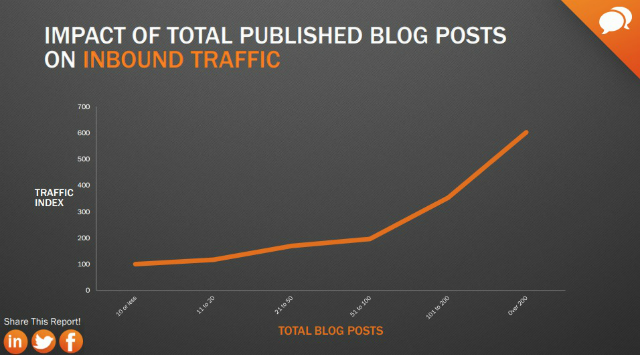 Blog-Post-und-inbound-traffic