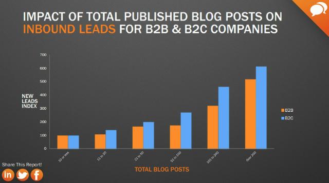 Blog-Posts-Leads-b2b-b2c