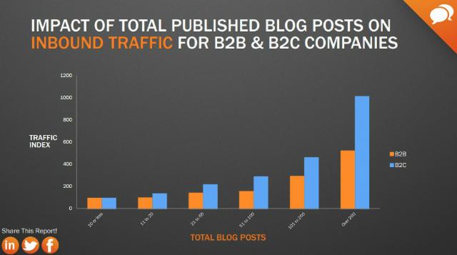 Blog-Posts-fuer-b2b-und-b2c