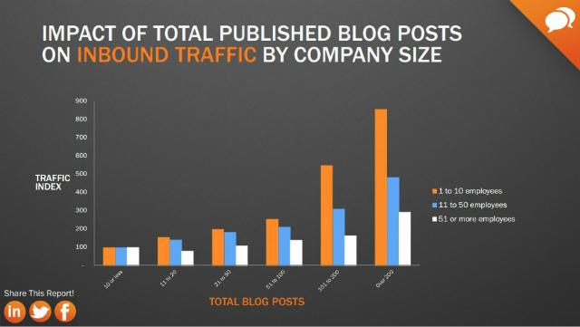 Blog-post-impakt-unternehmensgroesse