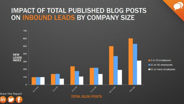 BlogPosts-Inbound-Leads