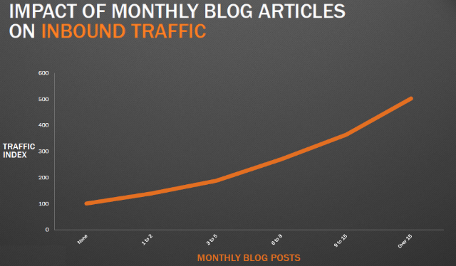 Blog-Artikel-und-Website-Traffic