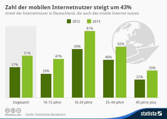 mobile-internetnutzer-in-deutschland