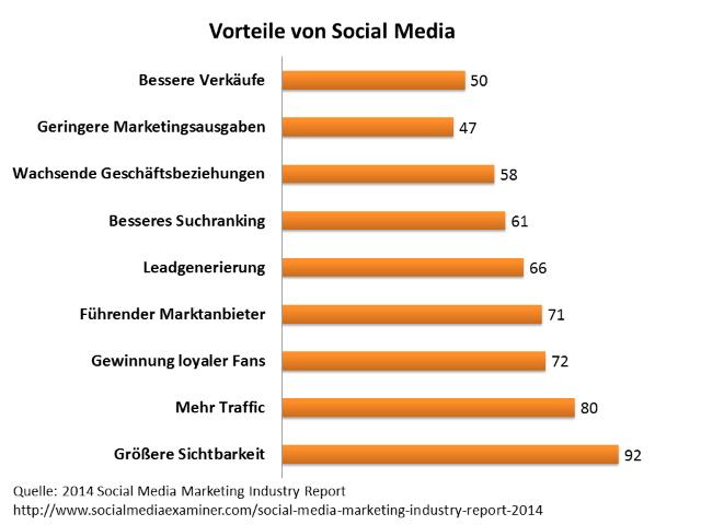 Vorteile Von Mietwohnungen : Social media report die sozialen netzwerke sind für
