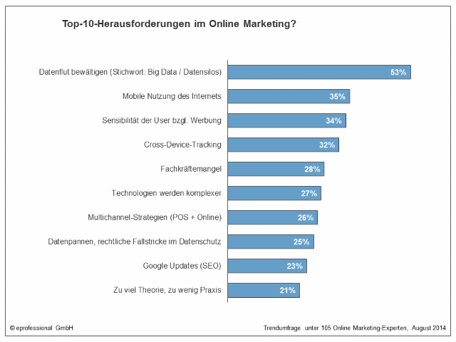 Herausforderungen-im-Marketing