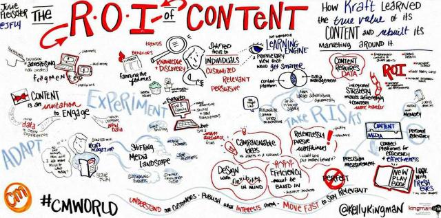 ROI-Content-Marketing