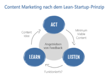 Leanes Content Marketing