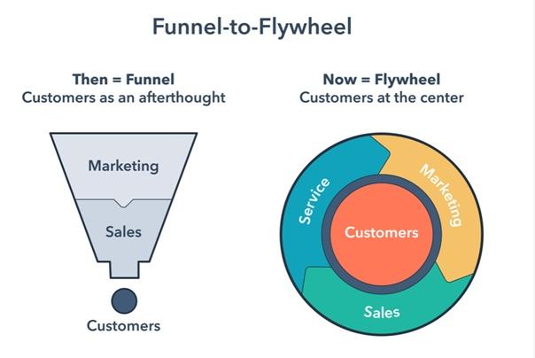 Das Flyweeh im Marketing