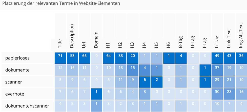 Beispiel: Term-Platzierungs-Analyse in der Content Suite von pagerangers.com